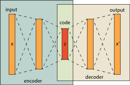 An Autoencoder Network with Encoder and Decoder Networks