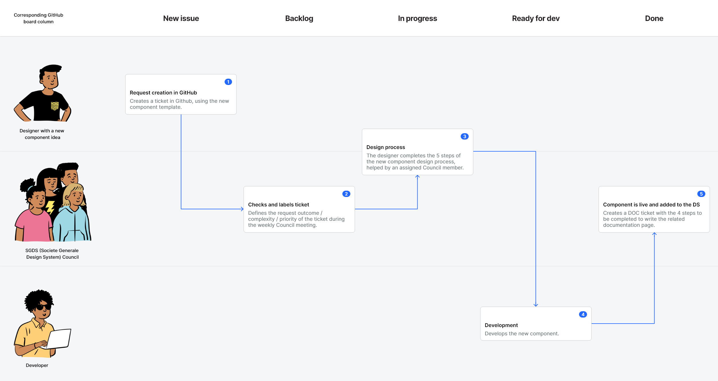The process of the component request through all the stakeholders working on it (designer, Council and developer)