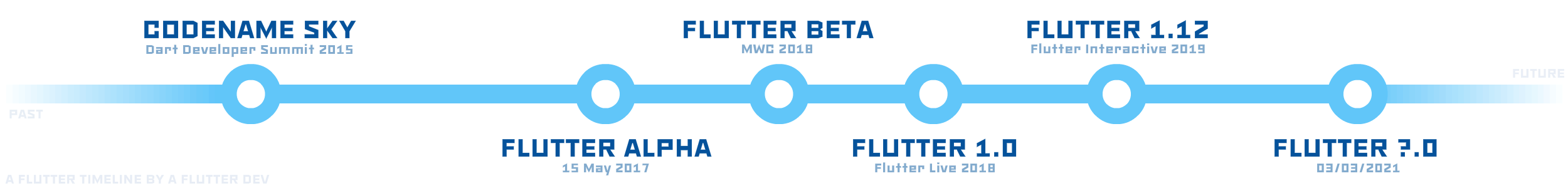 A timeline of Flutter by a Flutter developer.