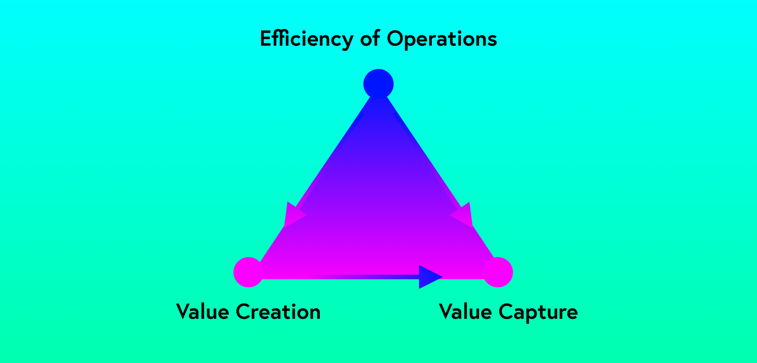 The Business Triangle A Simple Framework For Understanding The Engine Of Your Business By David Rose Medium