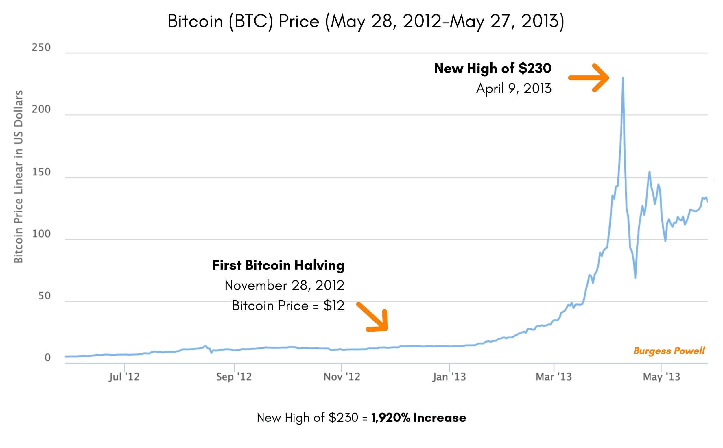 6 Charts On Bitcoin Halving Price And Covid 19 By Burgess Powell The Capital Medium