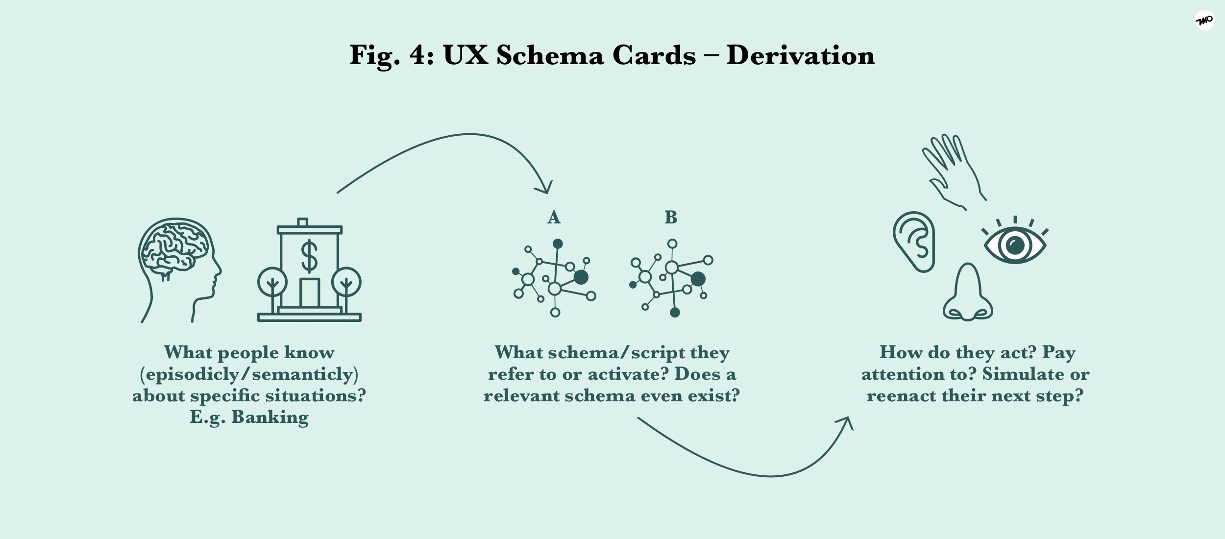 UX Schema Cards – a better way to predict user behaviour and ... on
