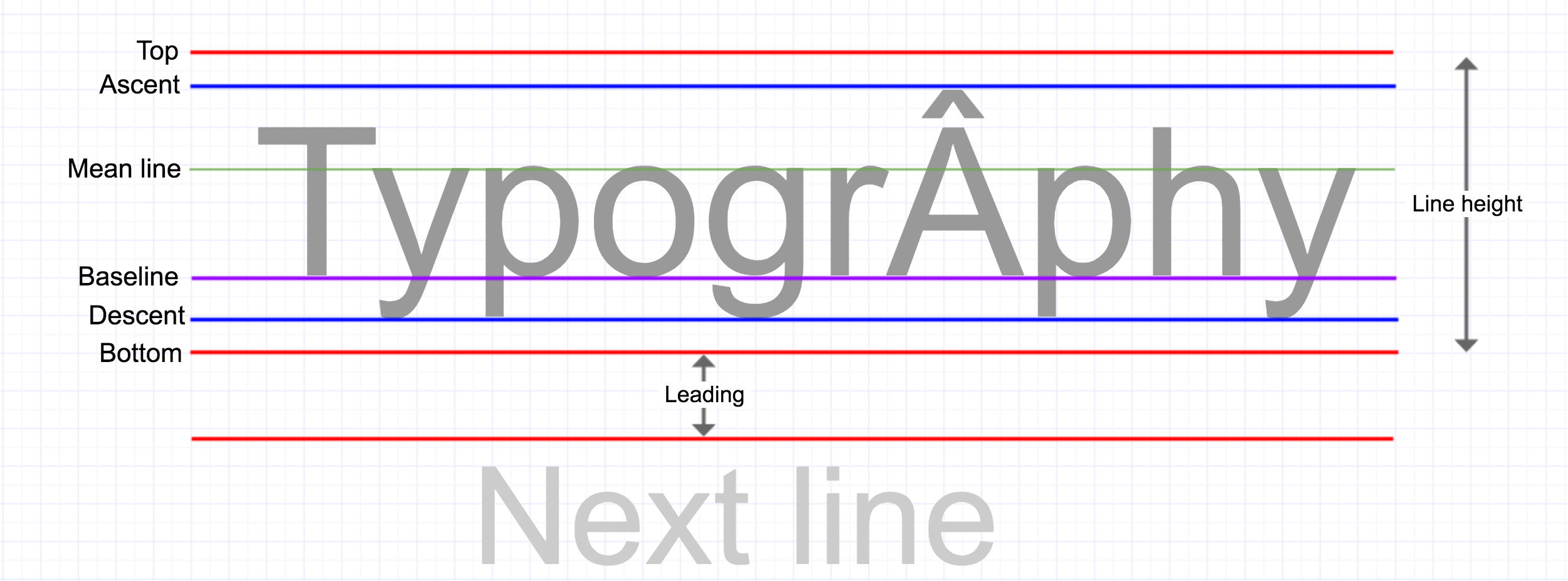 Android 101: Typography - ProAndroidDev