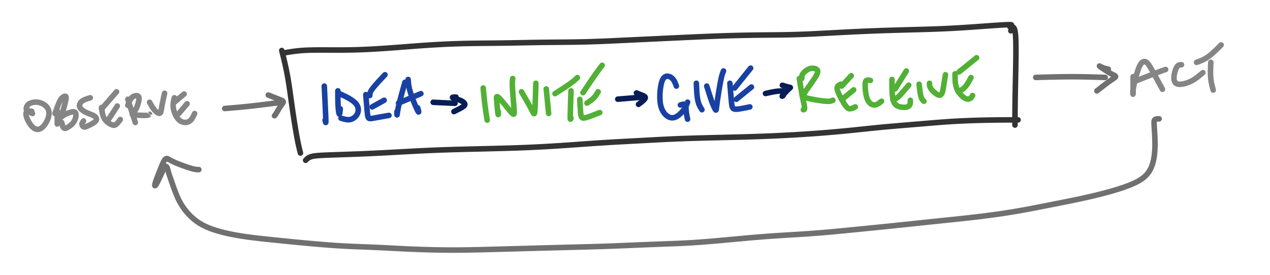 The Feedback Cycle: Idea, Invite, Give, Receive