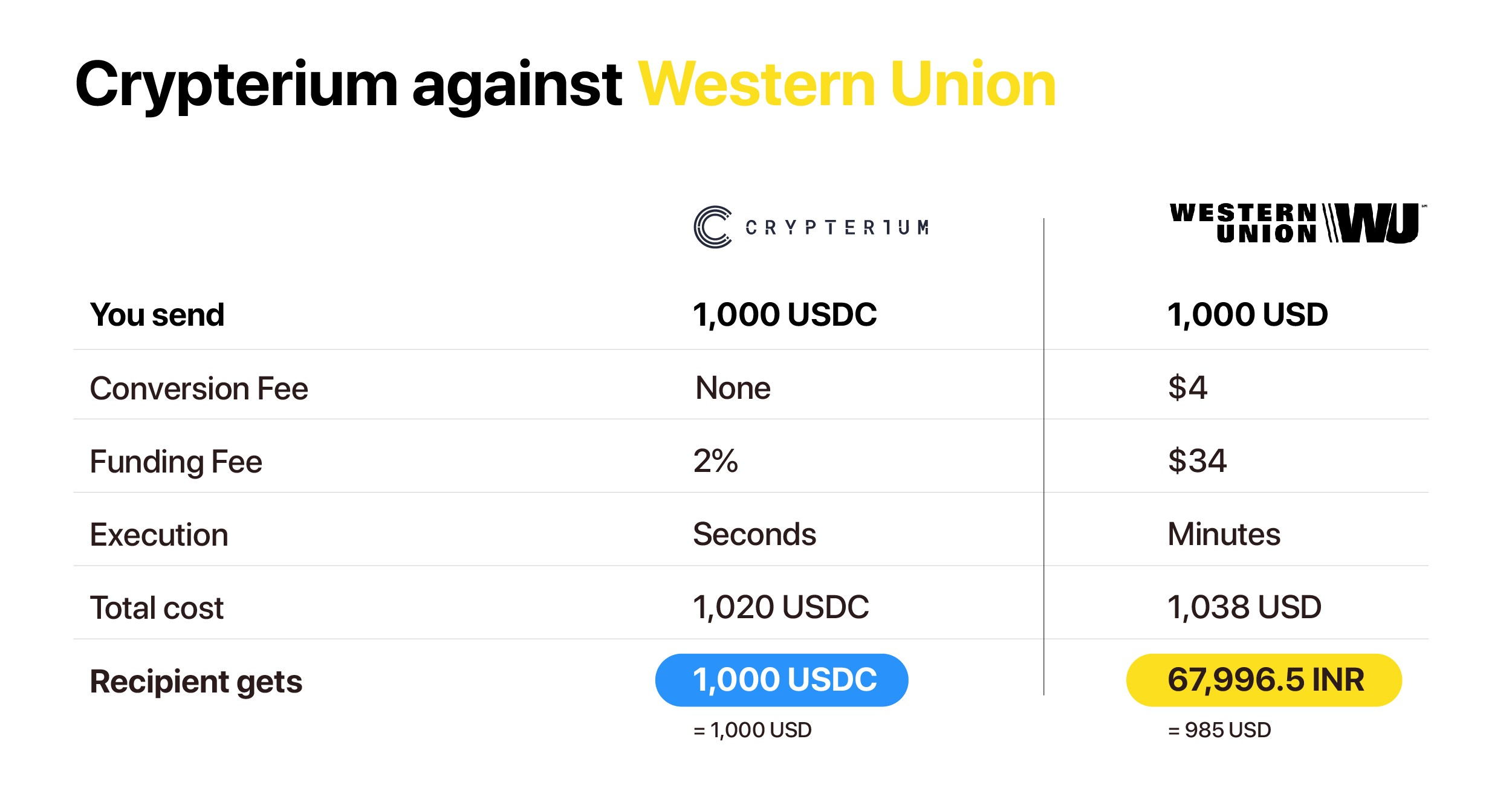 How Blockchain Based Remittance Is Killing Western Union