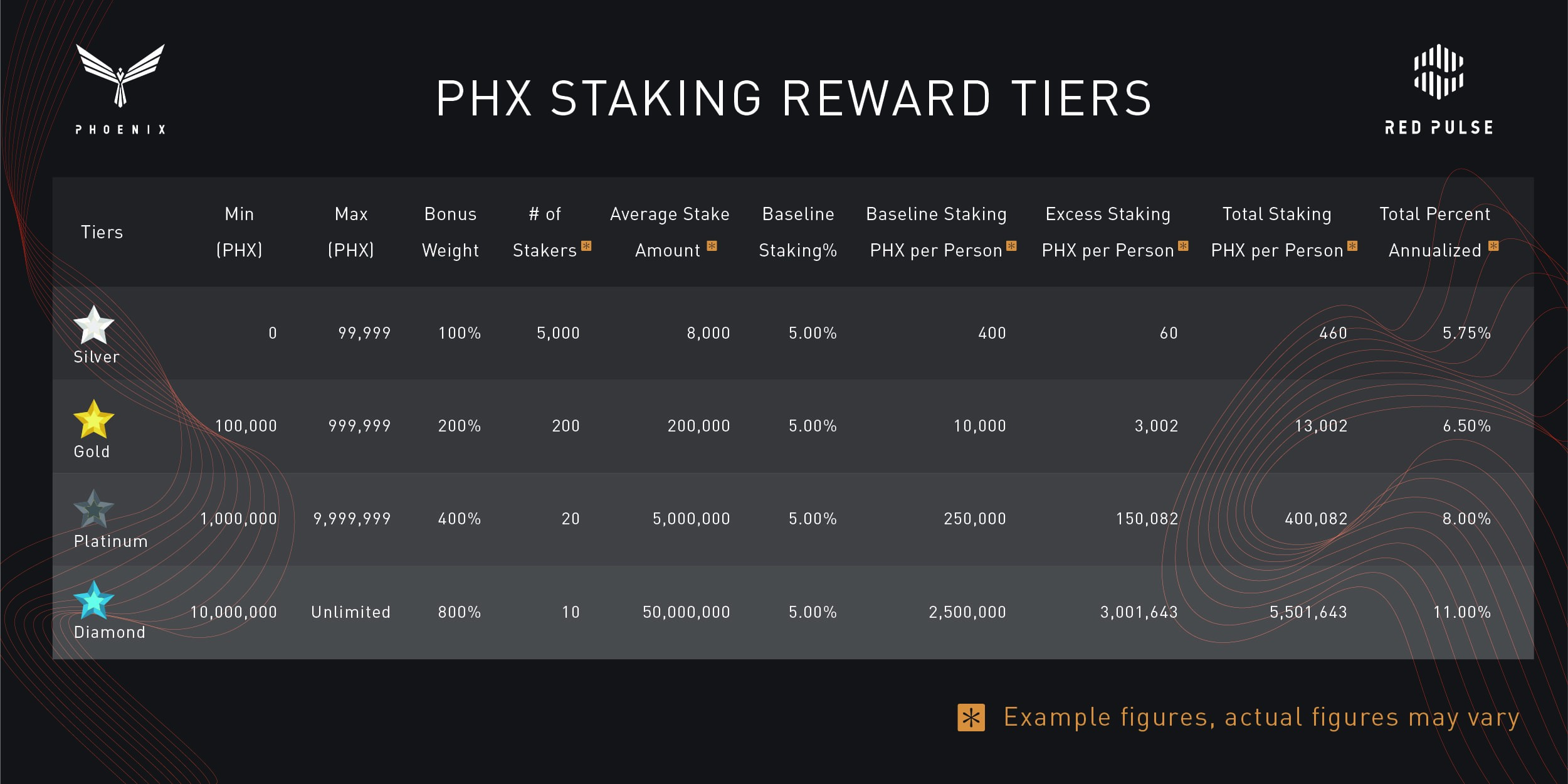 Everything You Wanted to Know About Staking - Red Pulse