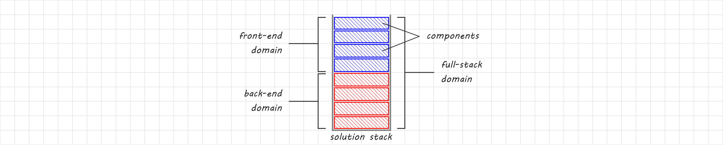 Generic stack solution scheme with back end and front end components and domain of the three types of developers.