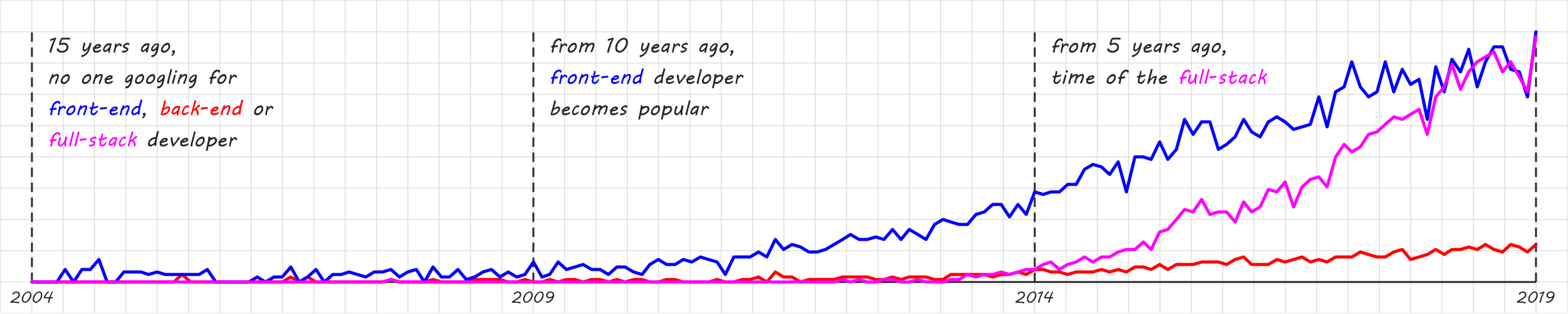 Google Trends chart for front-end, back-end, and full-stack developer terms from 2004 to 2019.