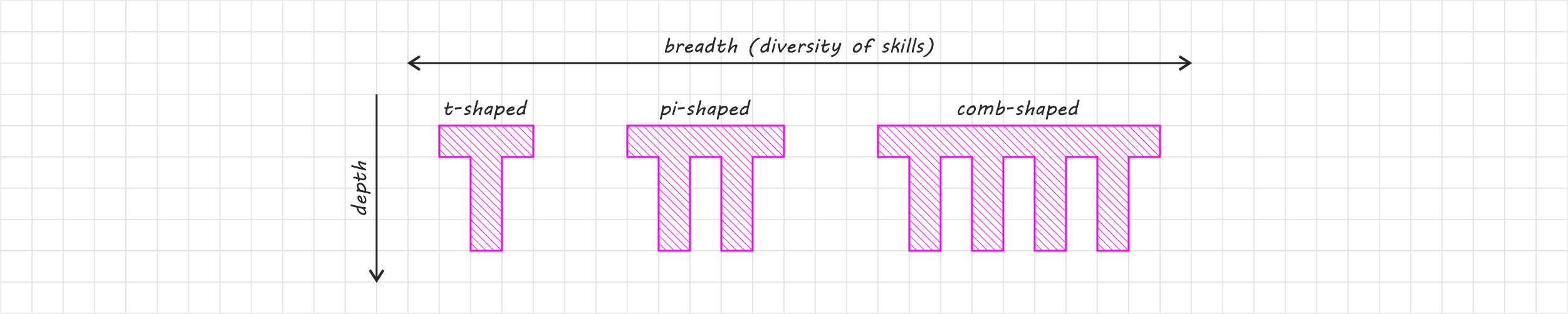 Width-by-depth chart of knowledge representing t, pi and comb-shaped professionals.