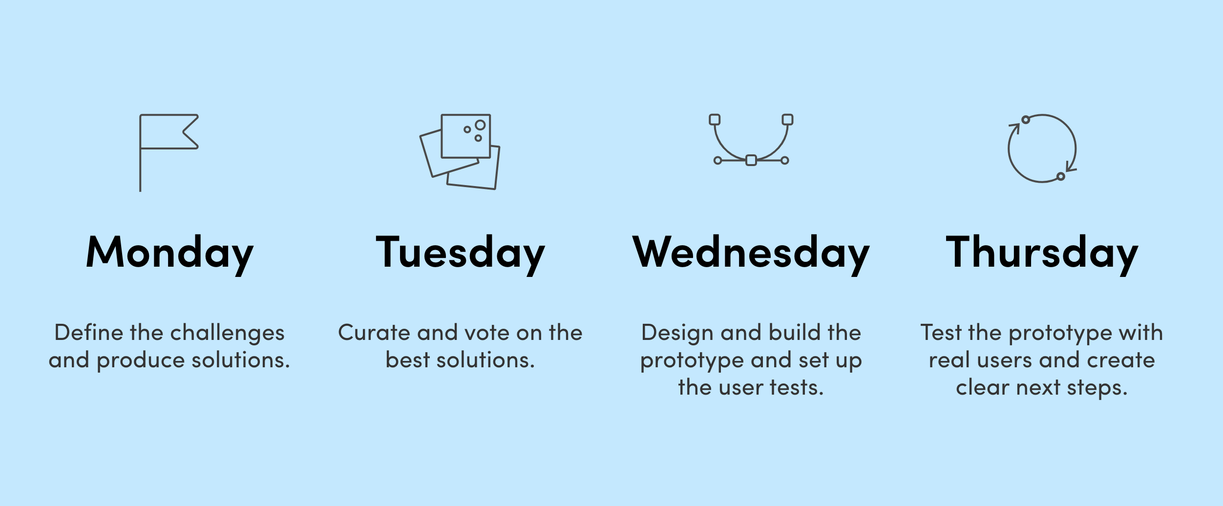 How to Create a Marketing Plan Using Design Sprint - UX Planet