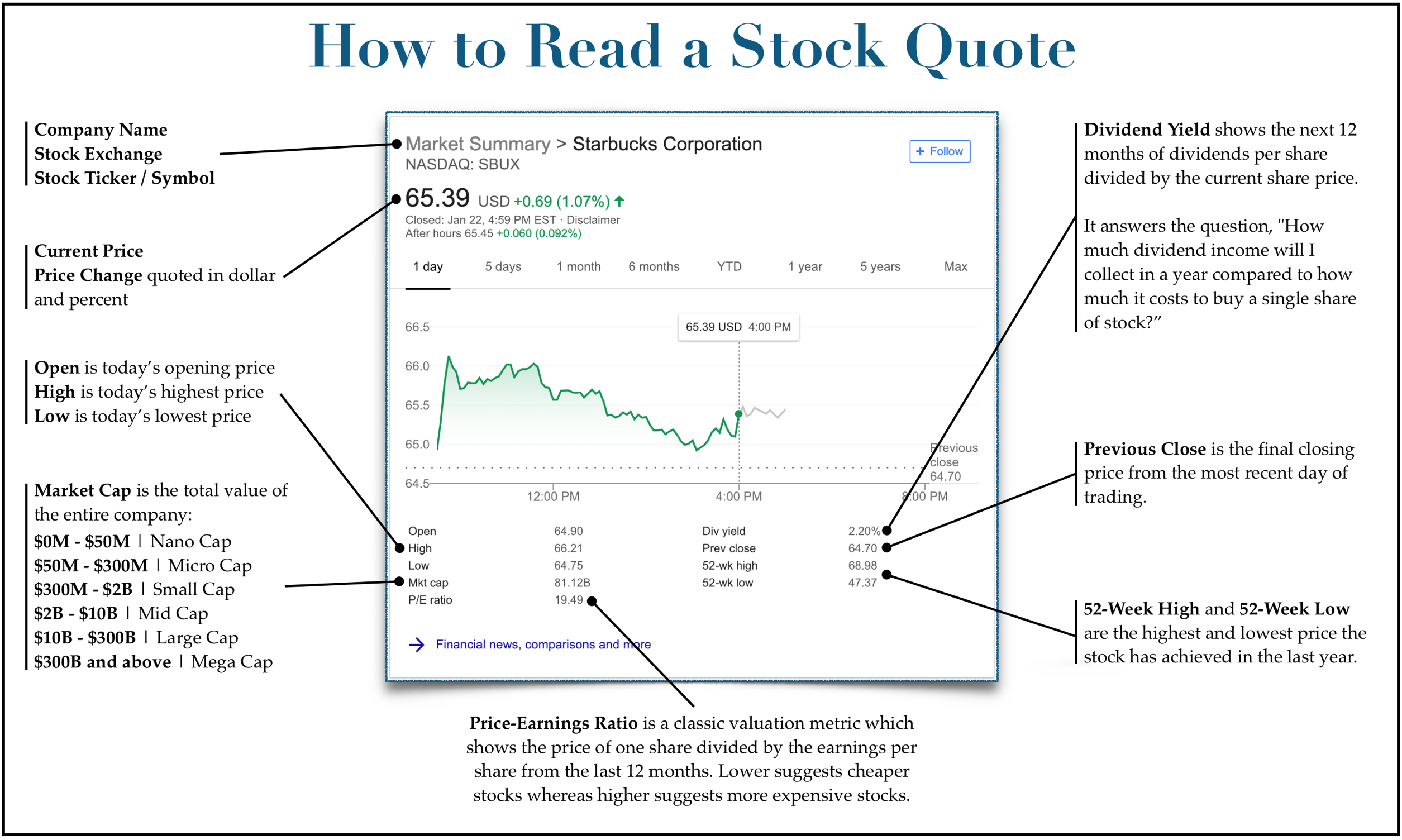 How to read a stock quote—explained