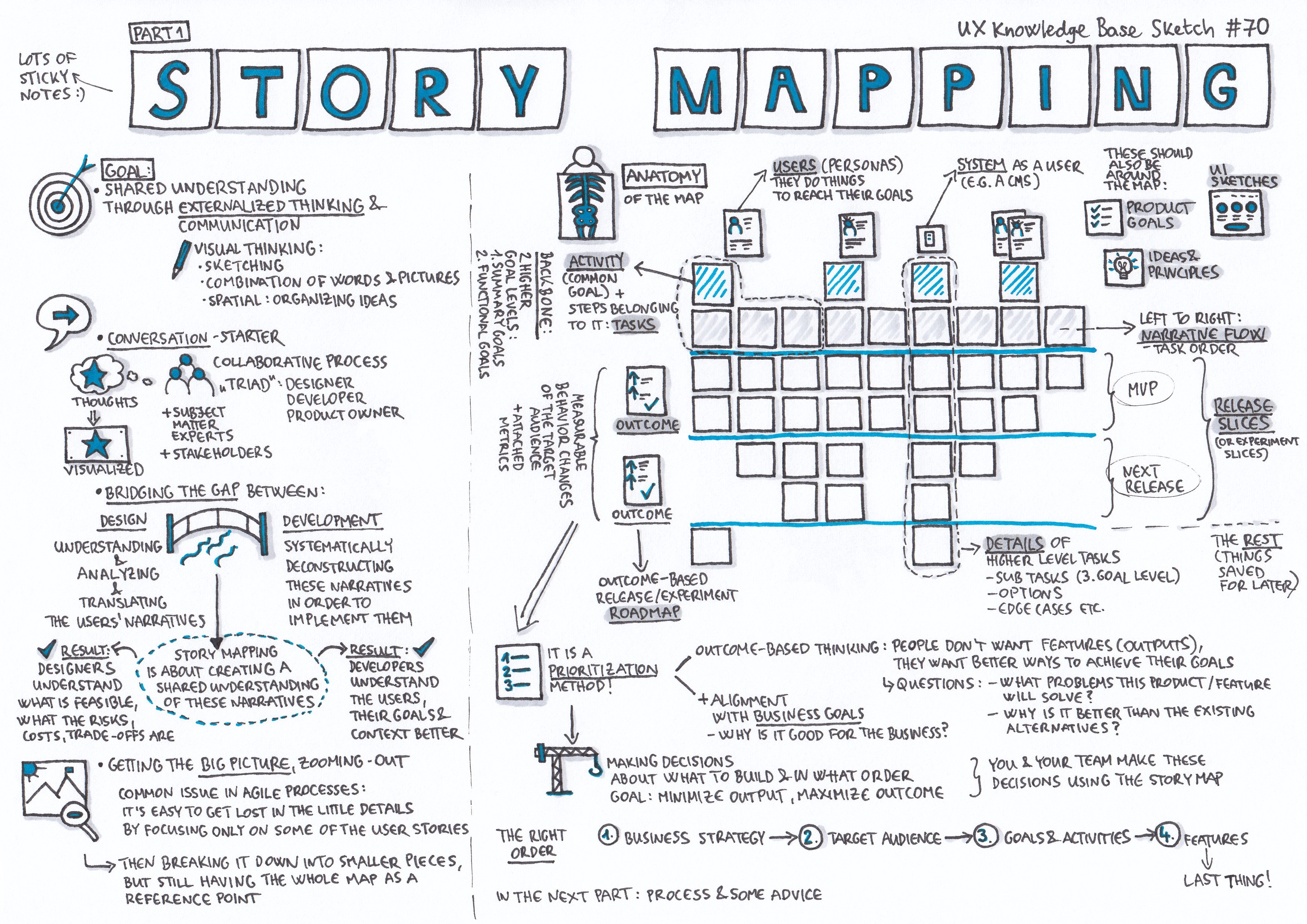 Story Mapping - Part 1 - UX Knowledge Base Sketch on