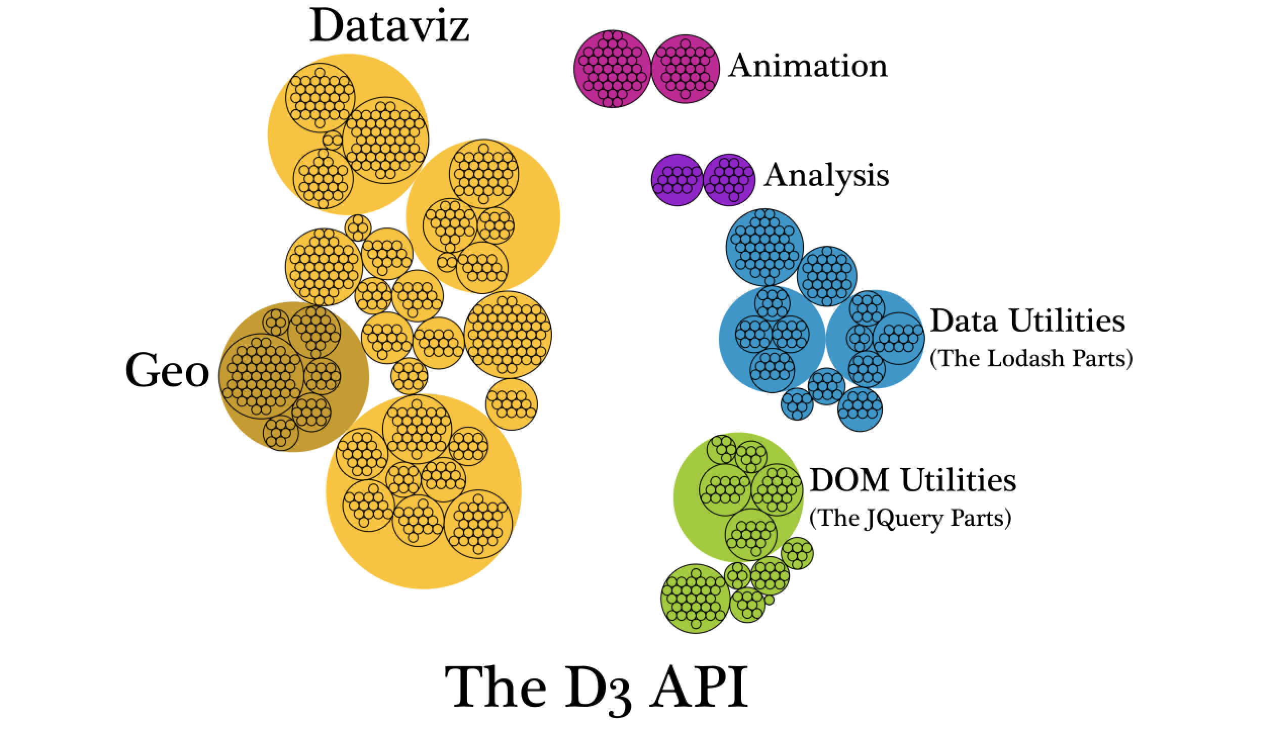 d3 is not a data visualization library