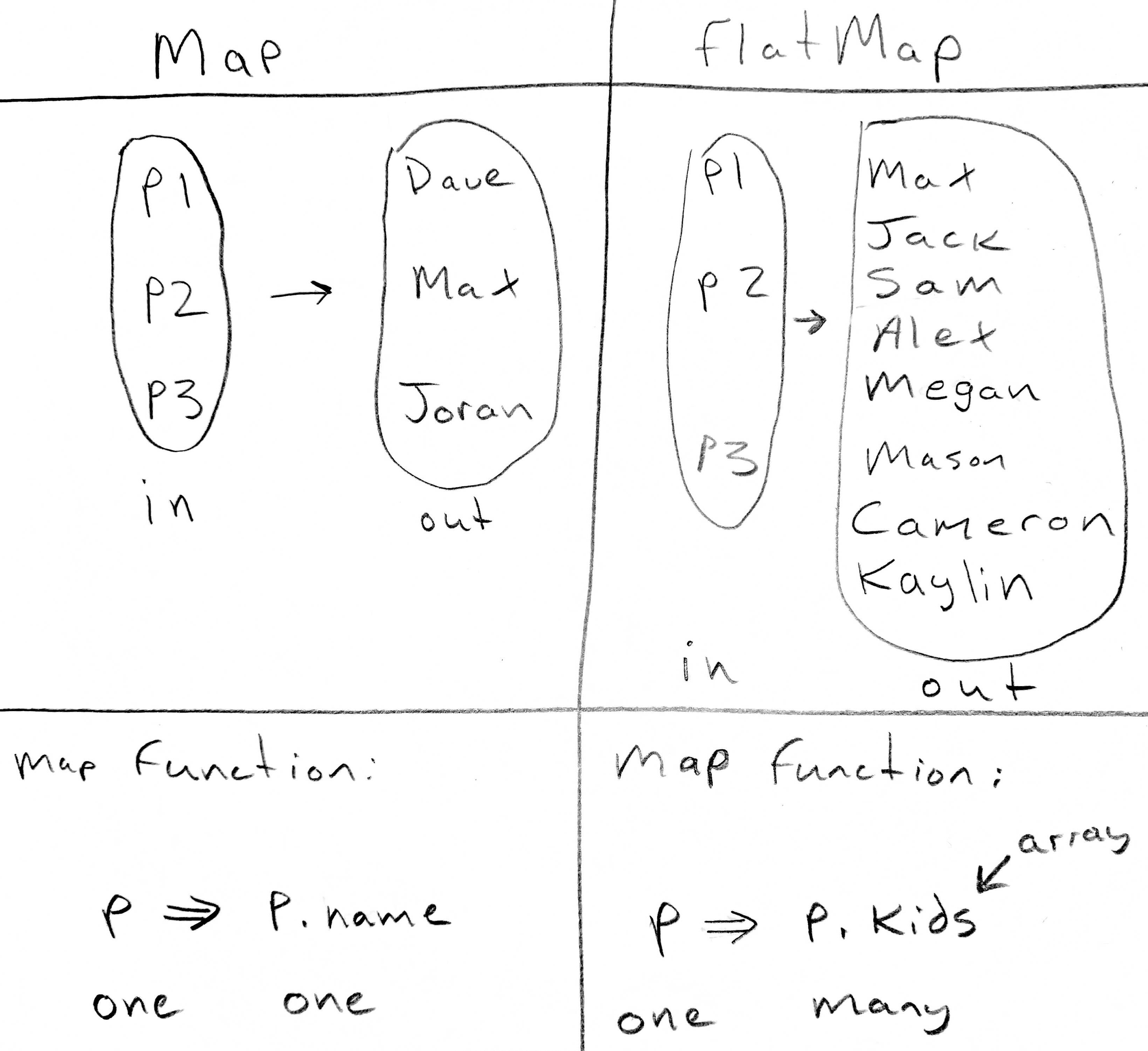 Json array to map