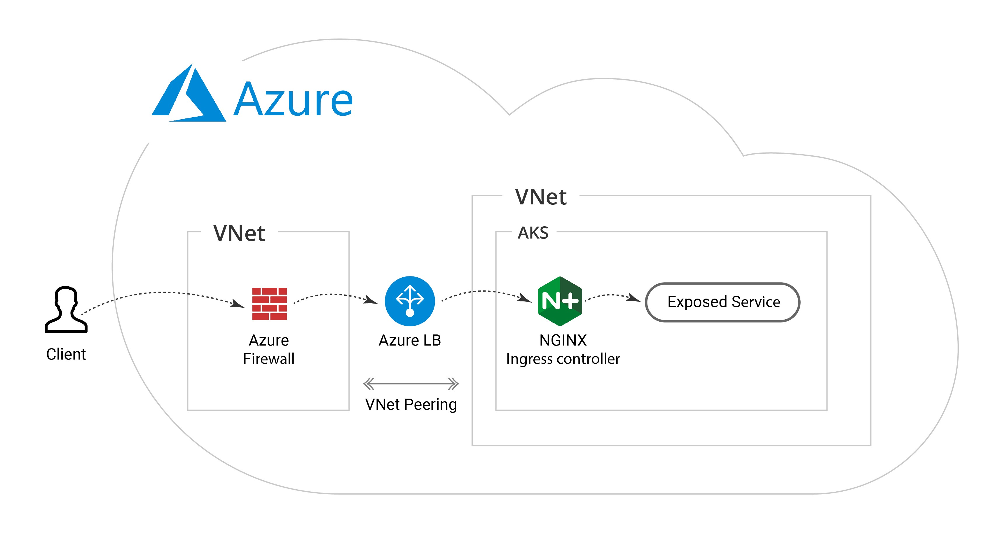 Azure ingress and egress traffic