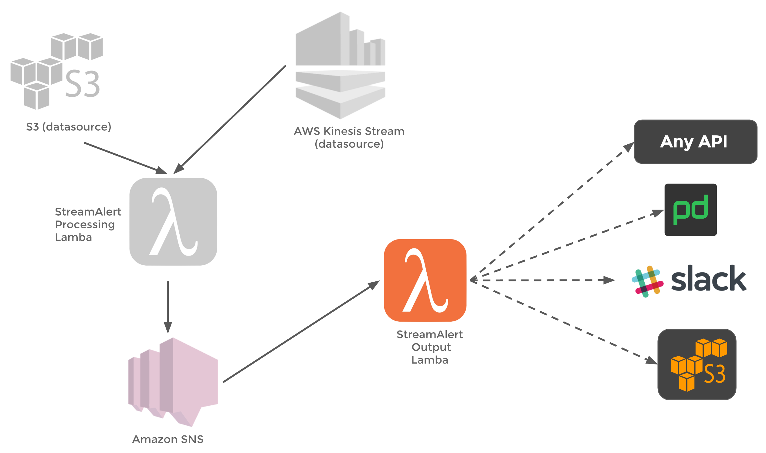 StreamAlert: Real-time Data Analysis and Alerting - Airbnb