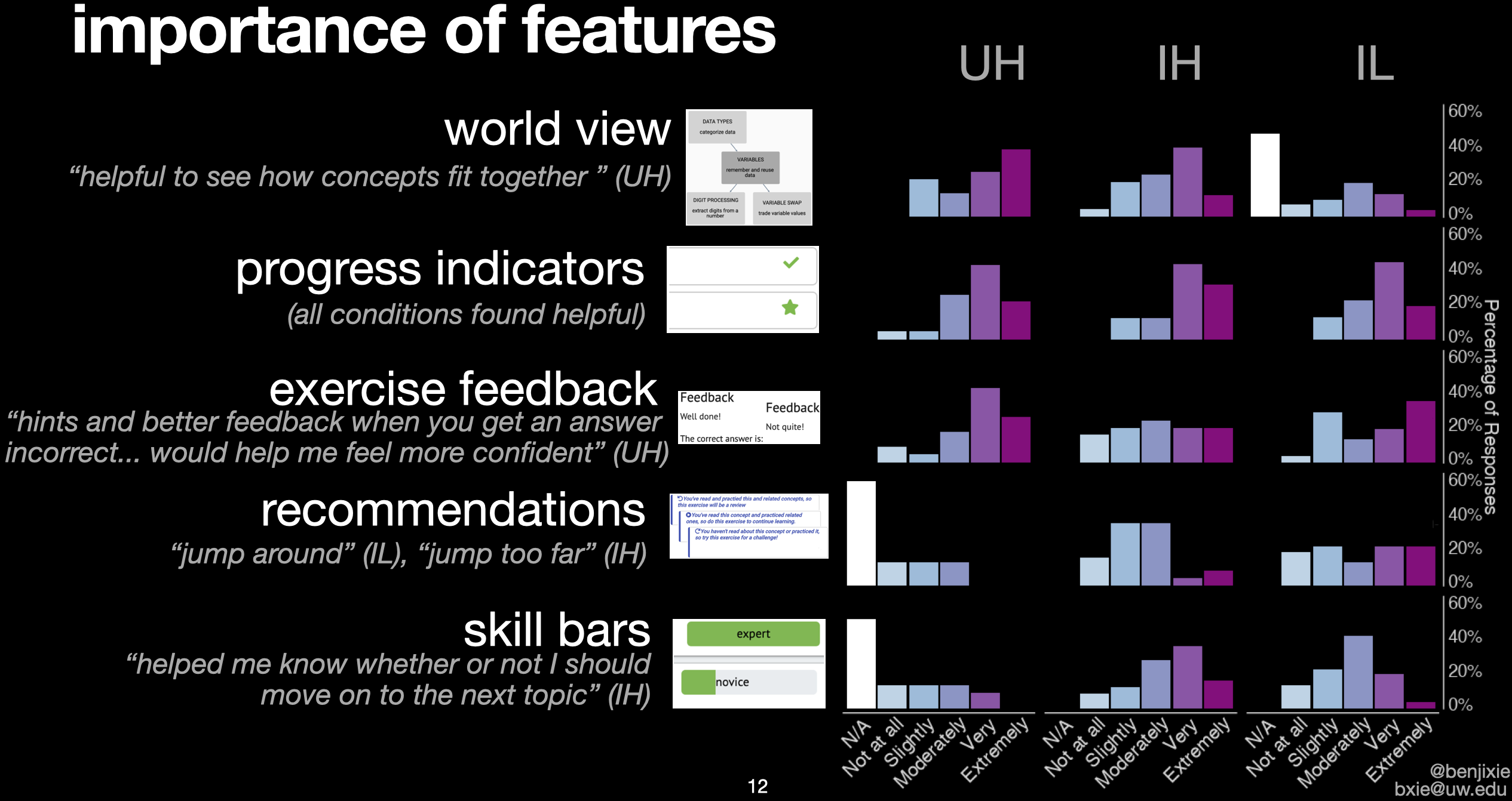 Results of Likert-like data comparing importance of features of Codeitz from participants in 3 conditions of Codeitz.