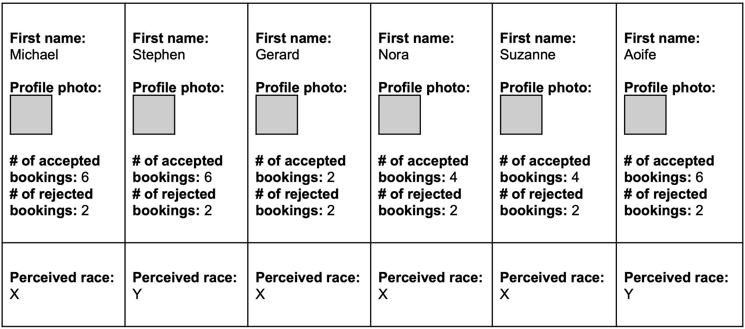 Michael, Gerard, Nora, and Suzanne have a perceived race of X. Stephen and Aoife have a perceived race of Y.