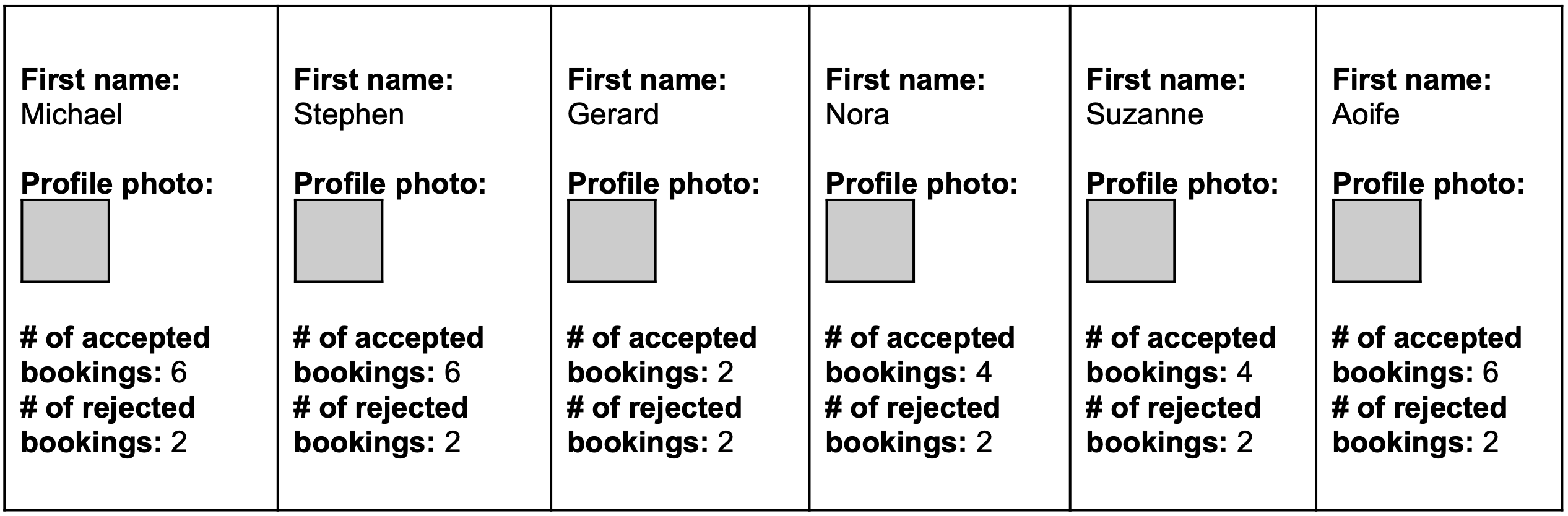 Michael, Stephen, & Aoife: 6 accepted & 2 rejected. Nora & Suzanne: 4 accepted & 2 rejected. Gerard: 2 accepted & 2 rejected.