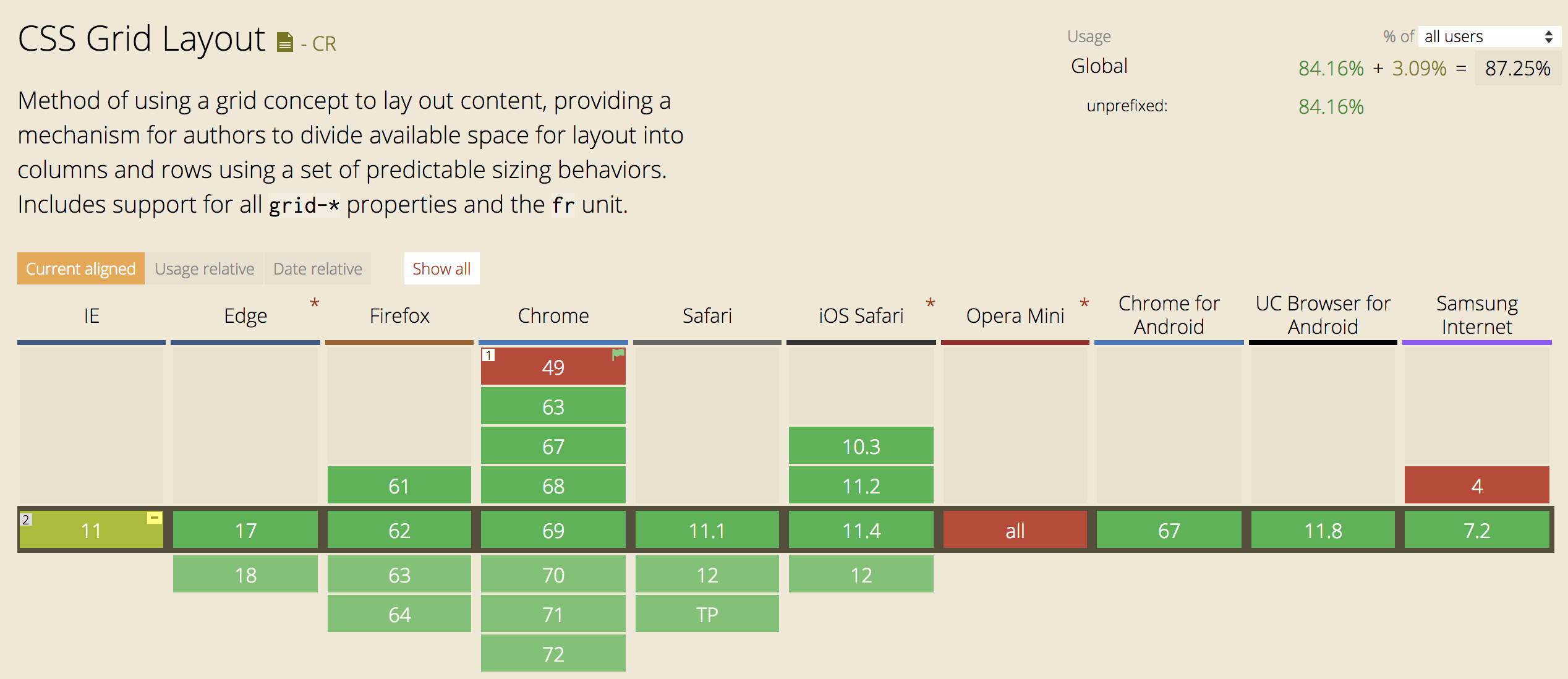 CSS Grid Layout with Flexbox Fallback - Kirsten Swanson - Medium