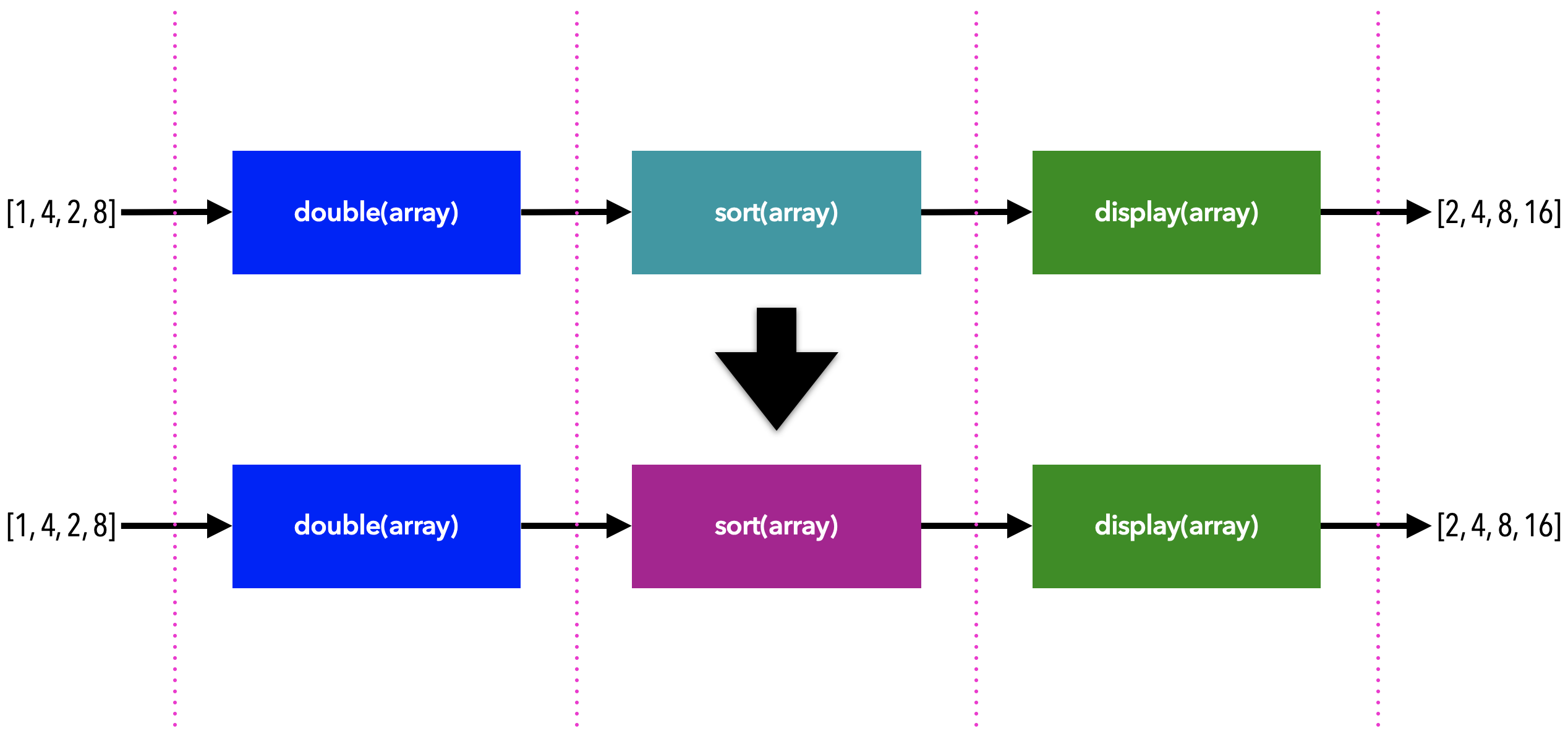 Diagram showing why it's easy to isolate errors and replace the defective component