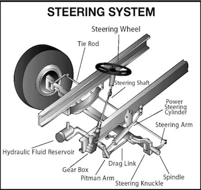 A Rack And Pinion Consists Of Several Parts Seals That Allow You To Turn The Steering Wheel At Low Sds When Stopped Along With An Istance