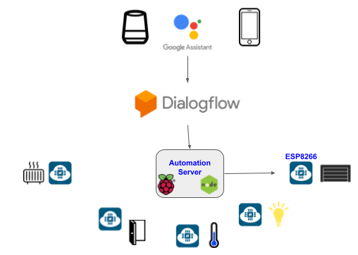 A Complete Guide To Voice Controlled Home Automation Using Google Assistant For A Couple Of By Aurelien Esprit Medium