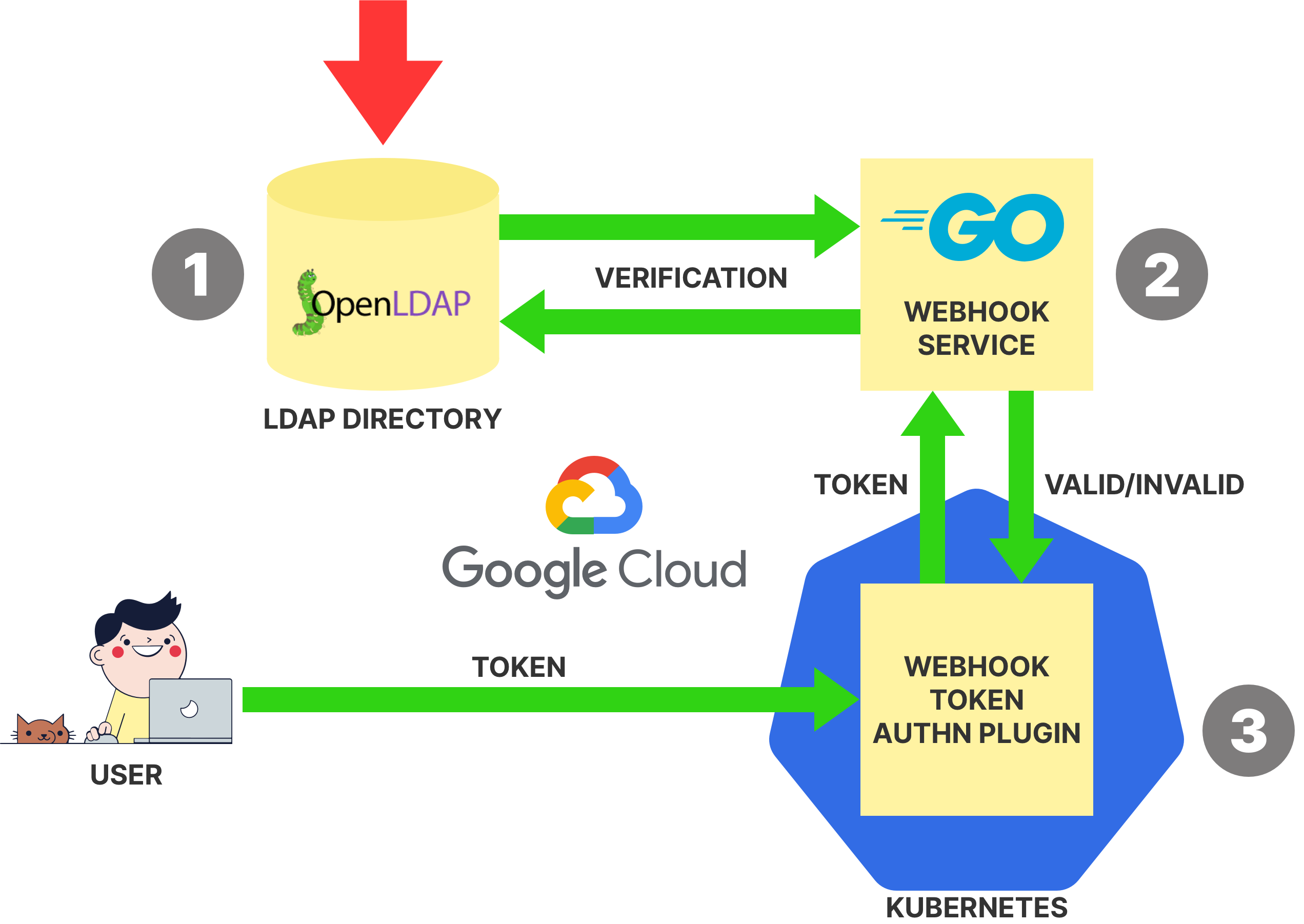 Implementing Ldap Authentication For Kubernetes By Daniel Weibel Itnext