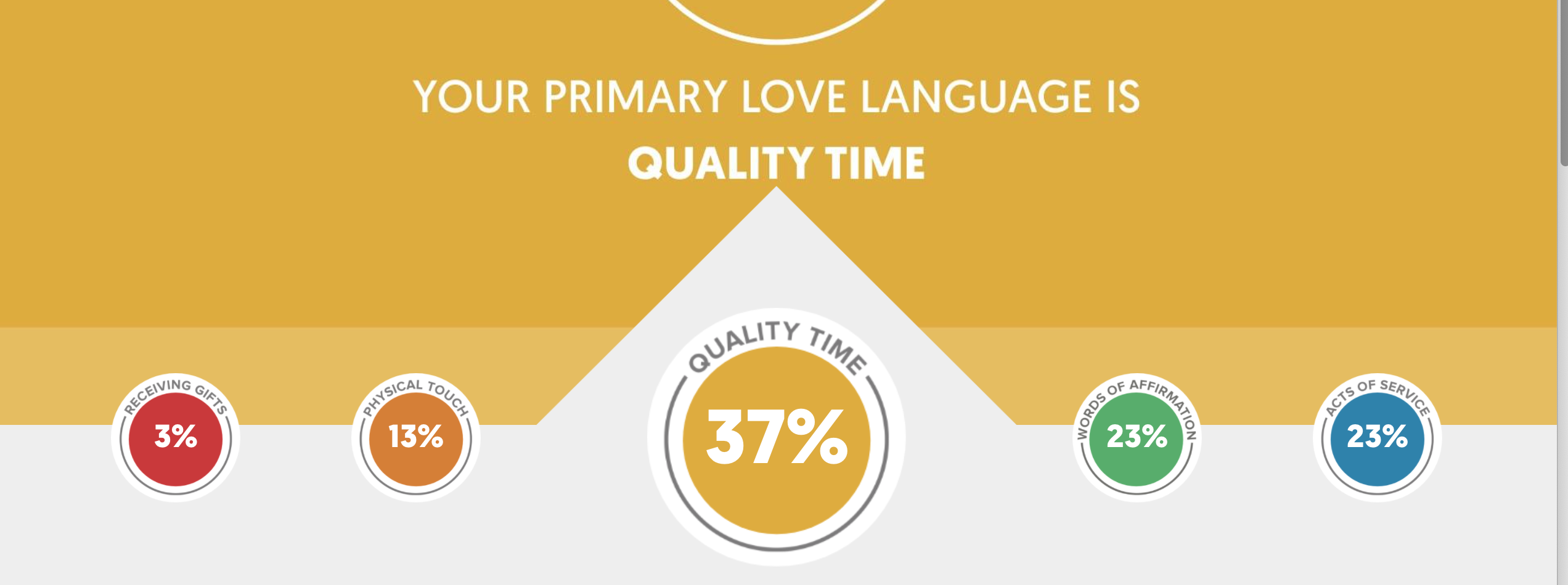 A graphic showing the results from a quiz of the five love languages. The results are listed as percentages, with quality time having the highest