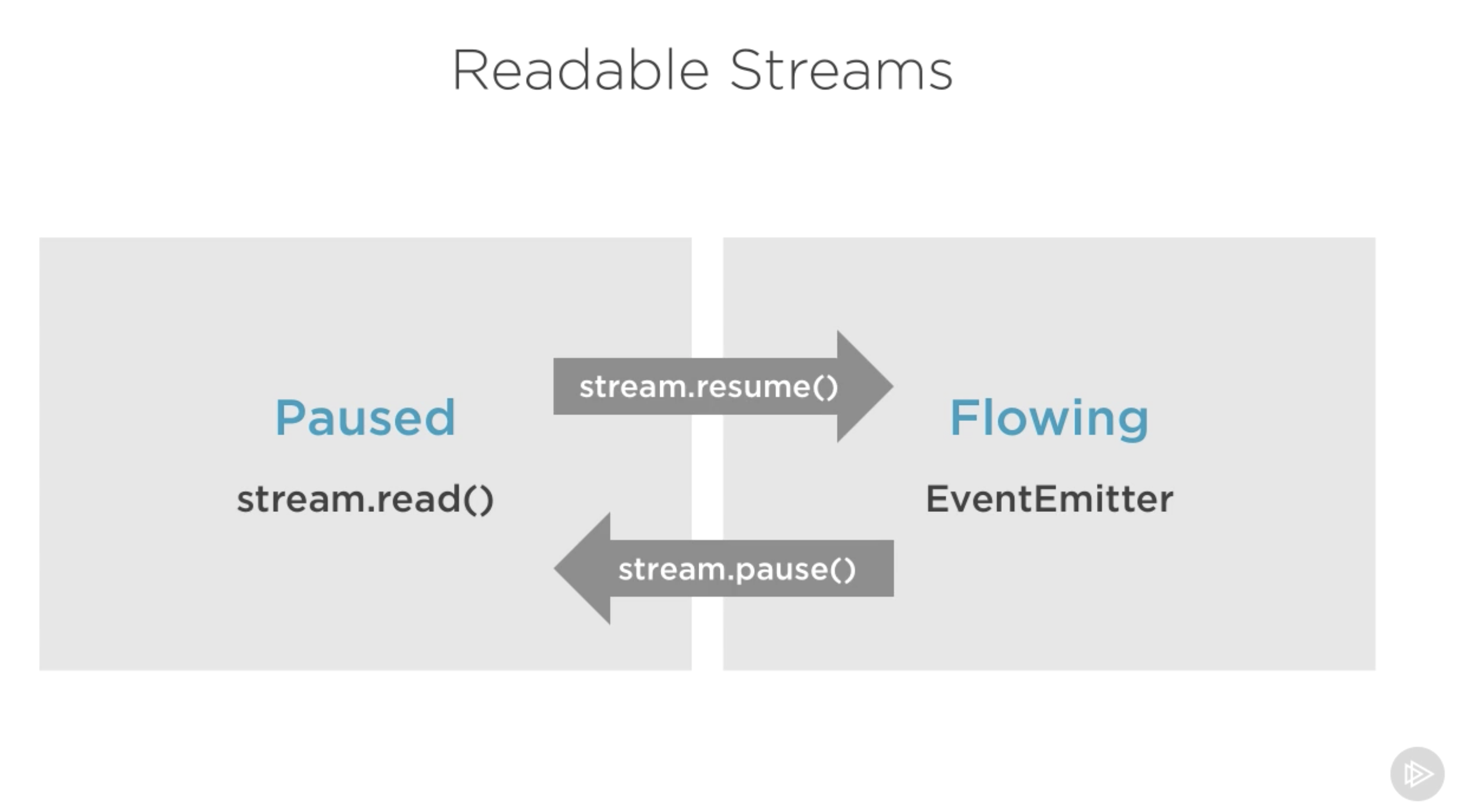 Node js Streams: Everything you need to know - jsComplete