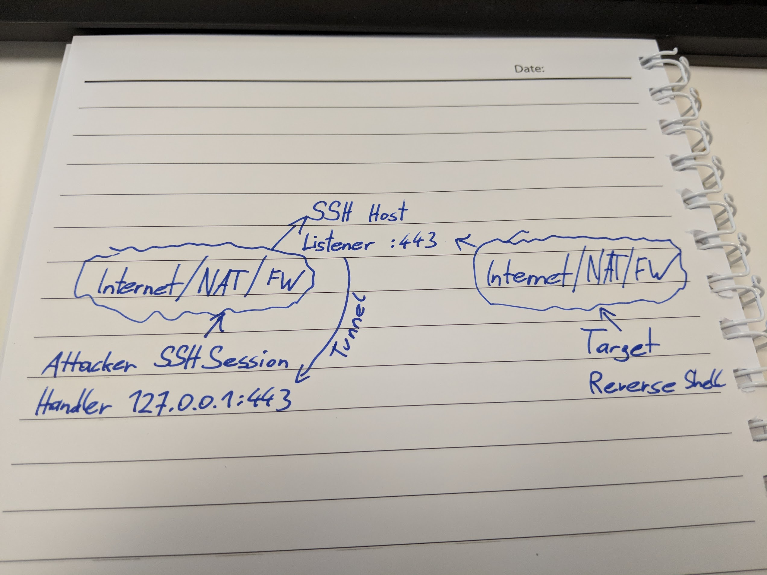 How to Metasploit Behind a NAT or: Pivoting and Reverse