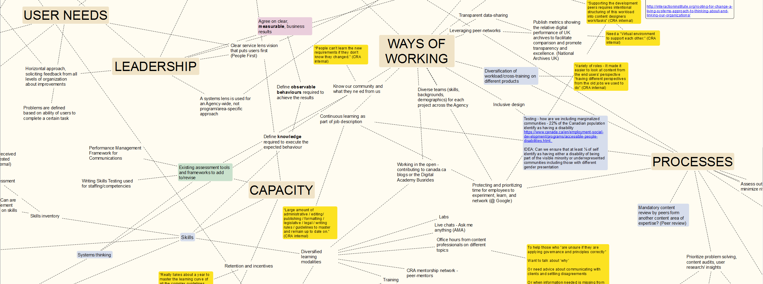 A close up view of the 'content quality' ecosystem map.