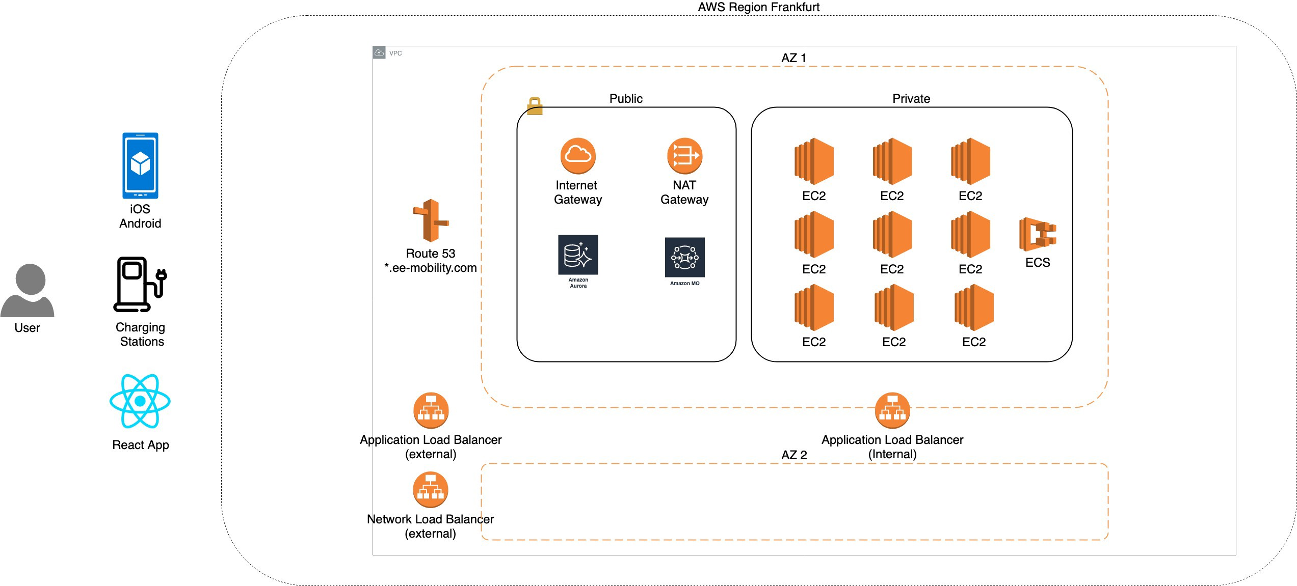 Spring Boot Java Microservices on AWS ECS to charge your