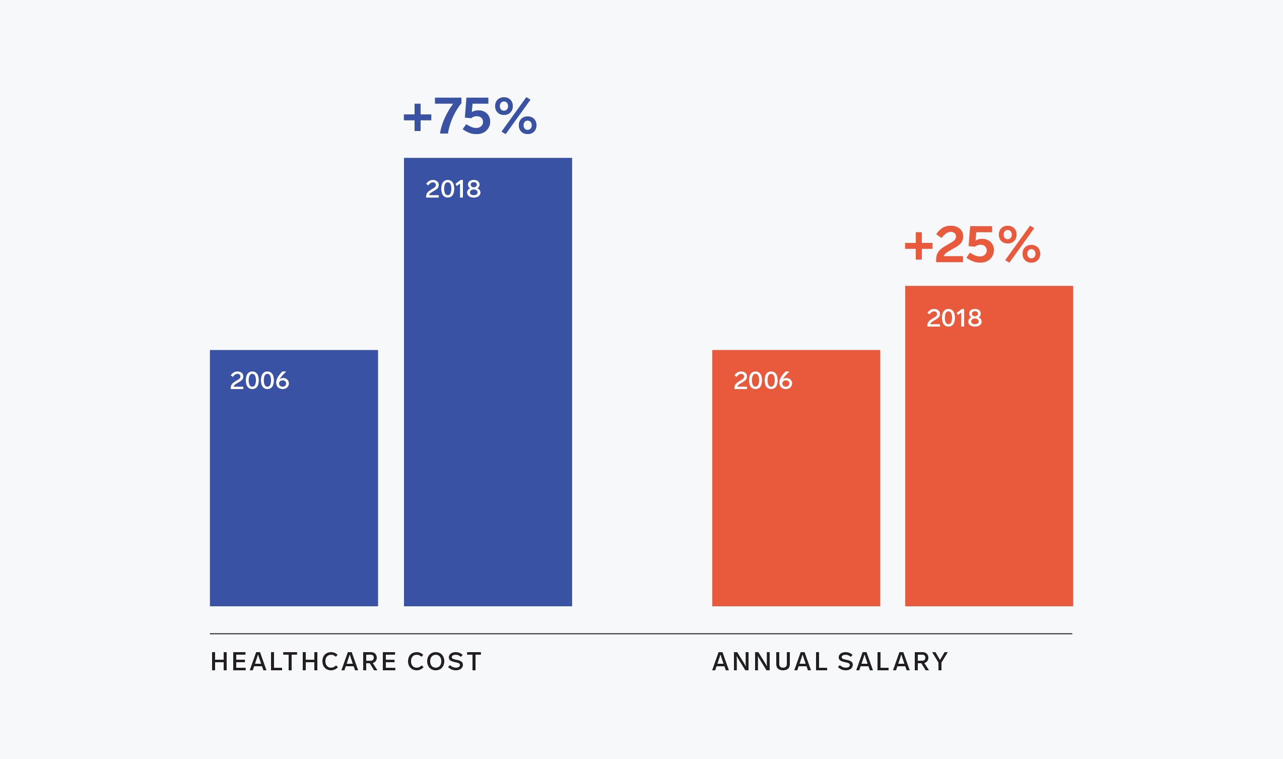 American employers are in the healthcare business