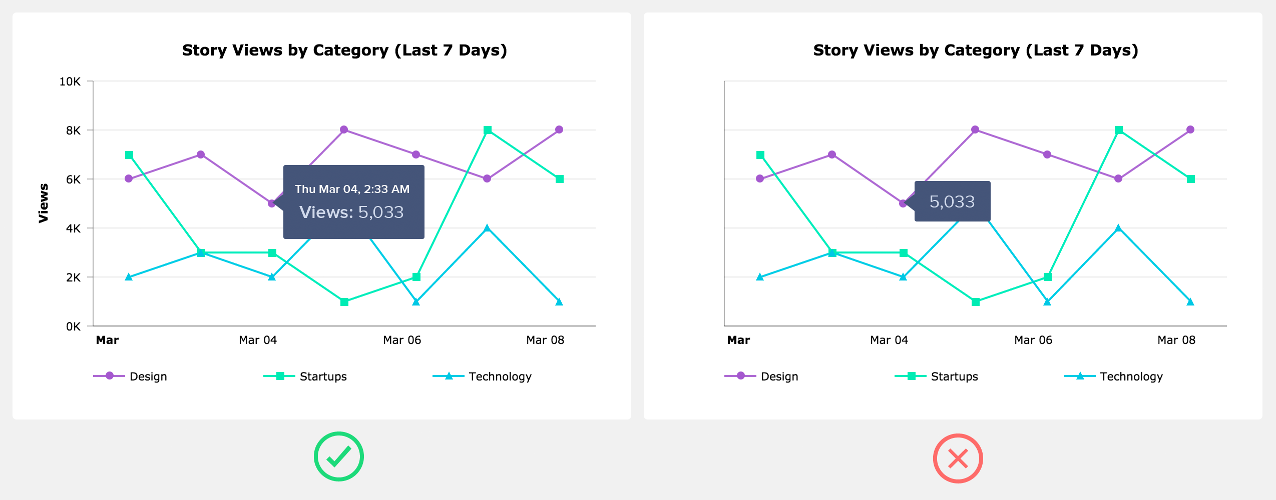 Designing Charts — Principles Every Designer Should Know