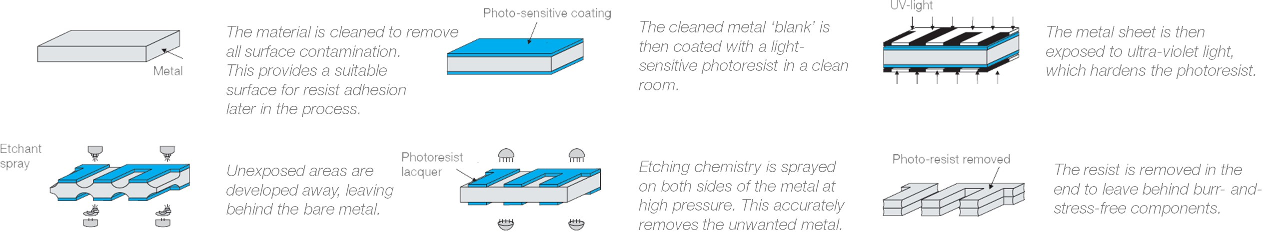 What is Chemical Etching process? - Veco B V  - Medium