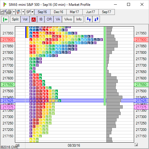 Market Profile: a statistical view on financial markets