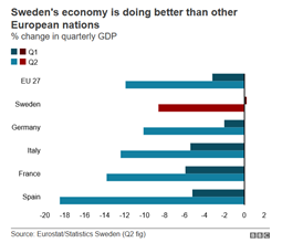 Sweden's economy performance image