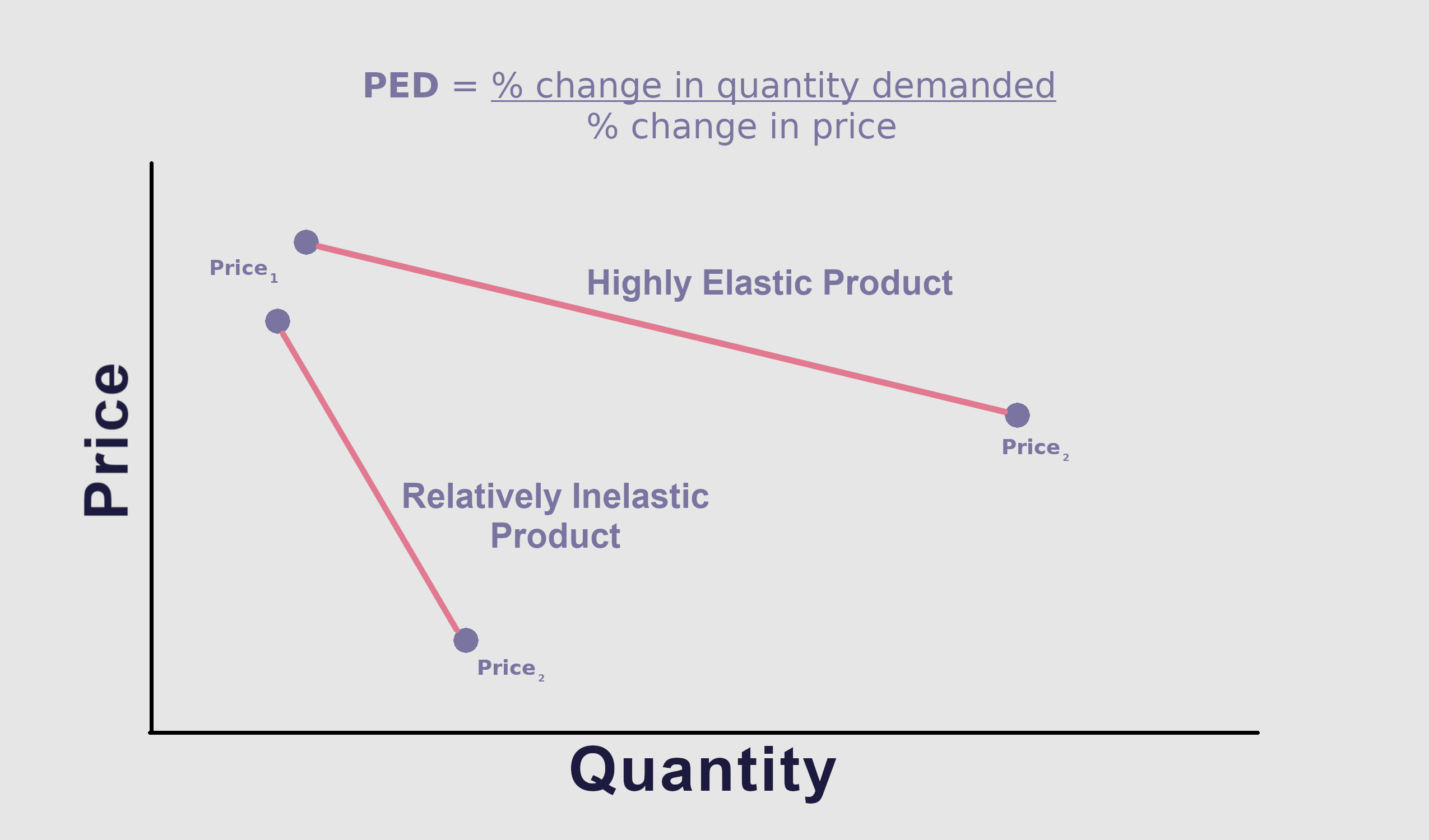 The Problem With Price Elasticity By Blackcurve Medium