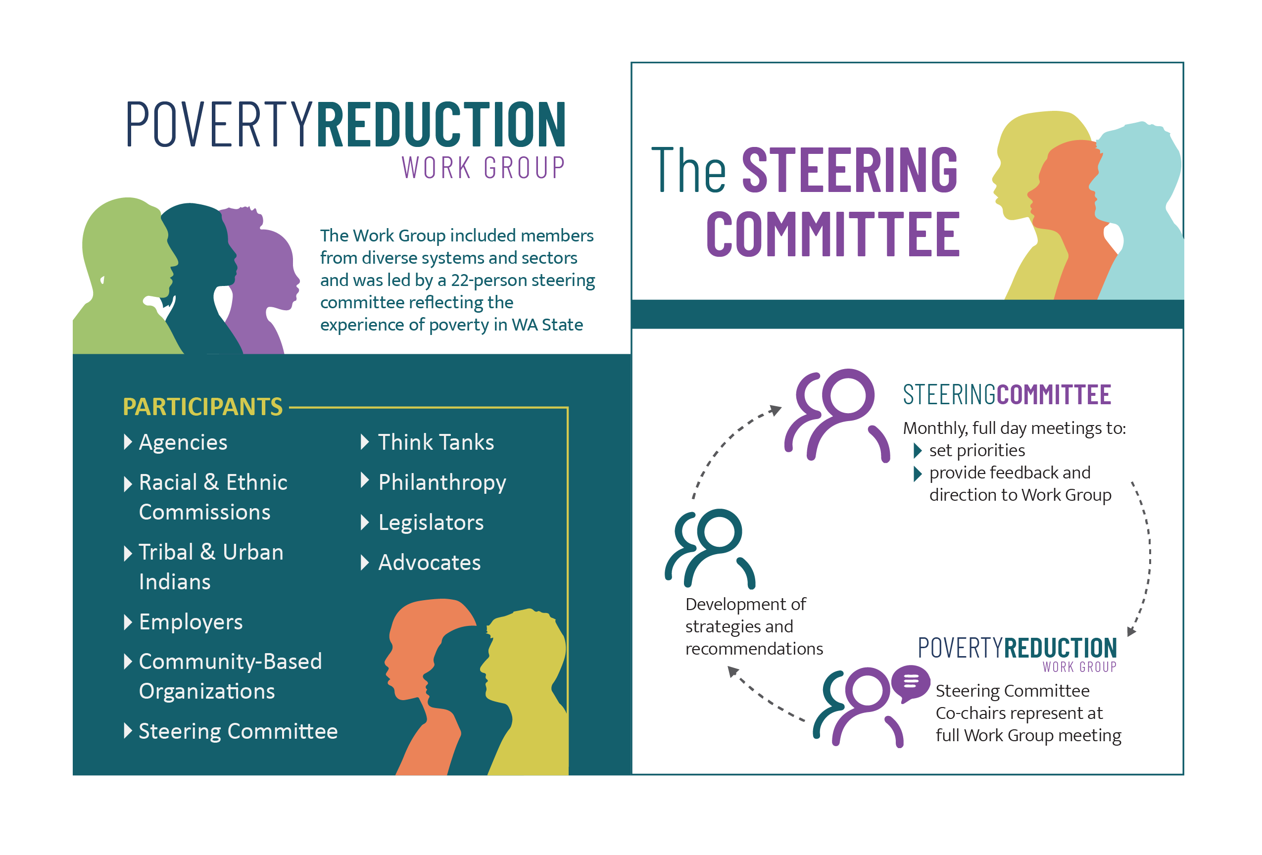 Poverty Reduction Work Group makeup and process