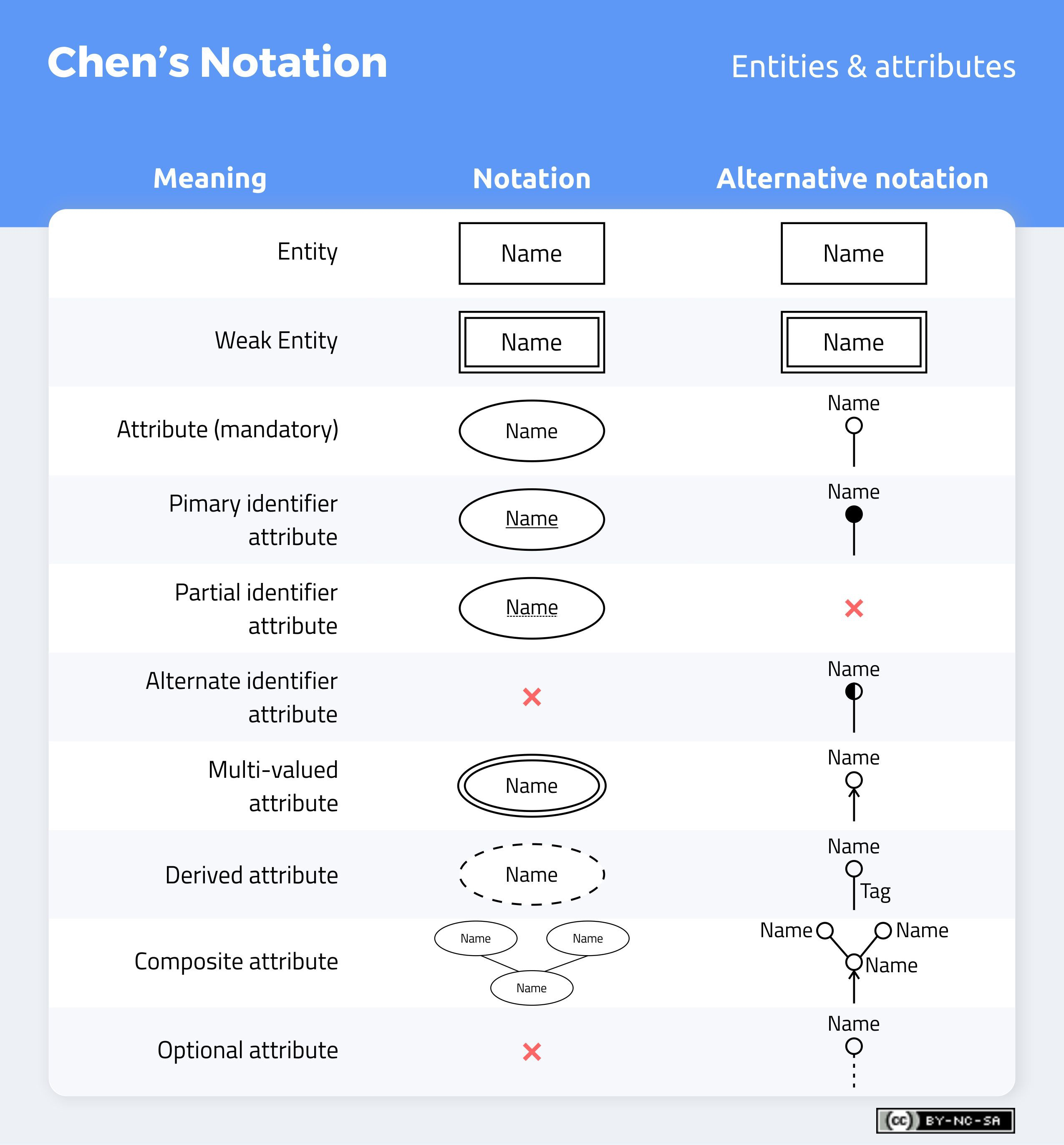 Don T Get Wrong Explained Guide To Choosing A Database Design Notation For Erd In A While By Eric Gcc Medium