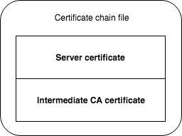 Get your certificate chain right - Sebastiaan van Steenis