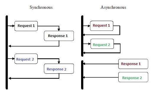 What Is Asynchronous Programming? and How to Achieve It? (in Python)