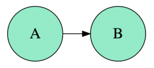 Confounding and Directed Acyclic Graphs (DAGs)