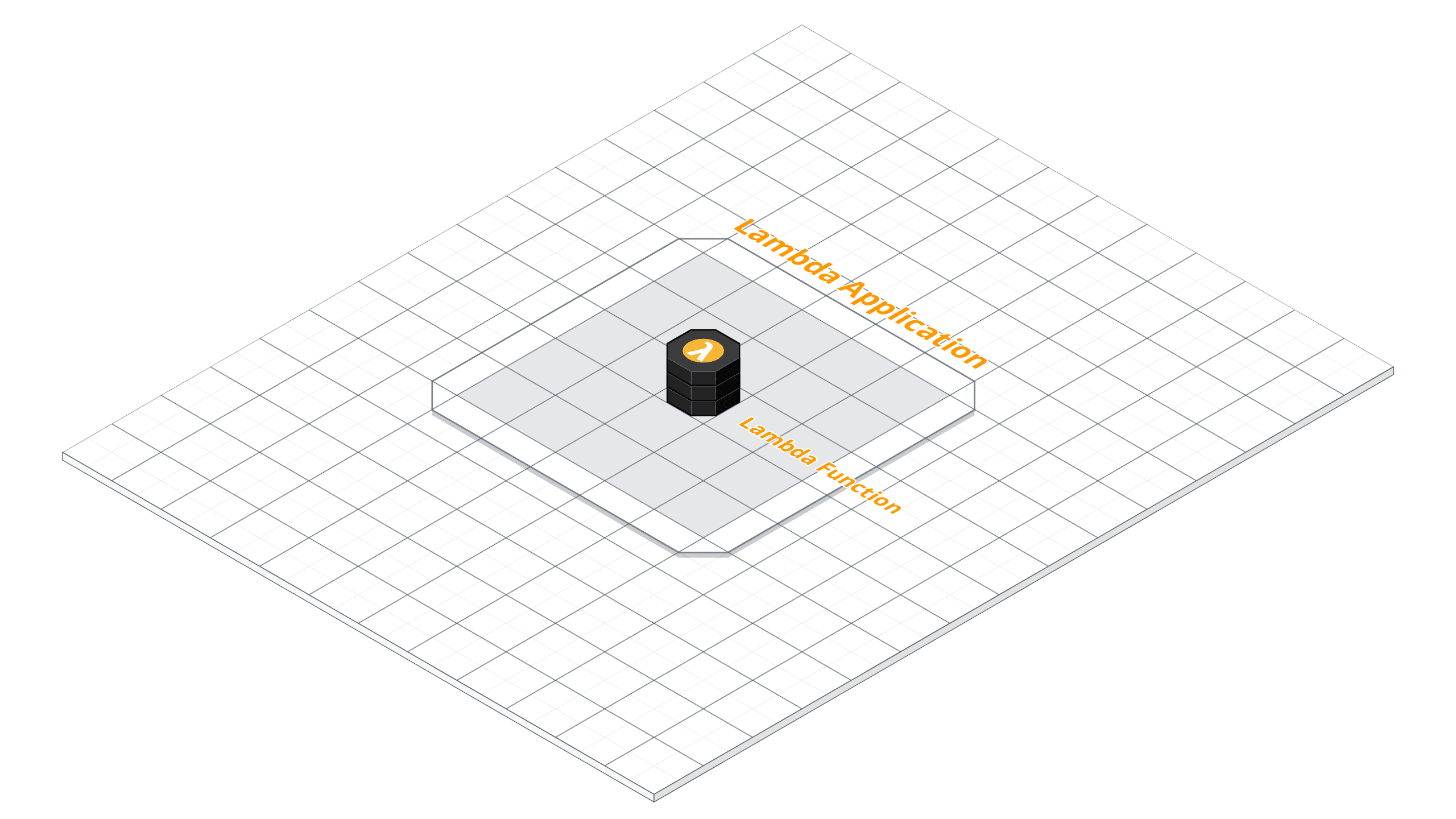 Creating AWS Lambda Applications With SAM - ITNEXT
