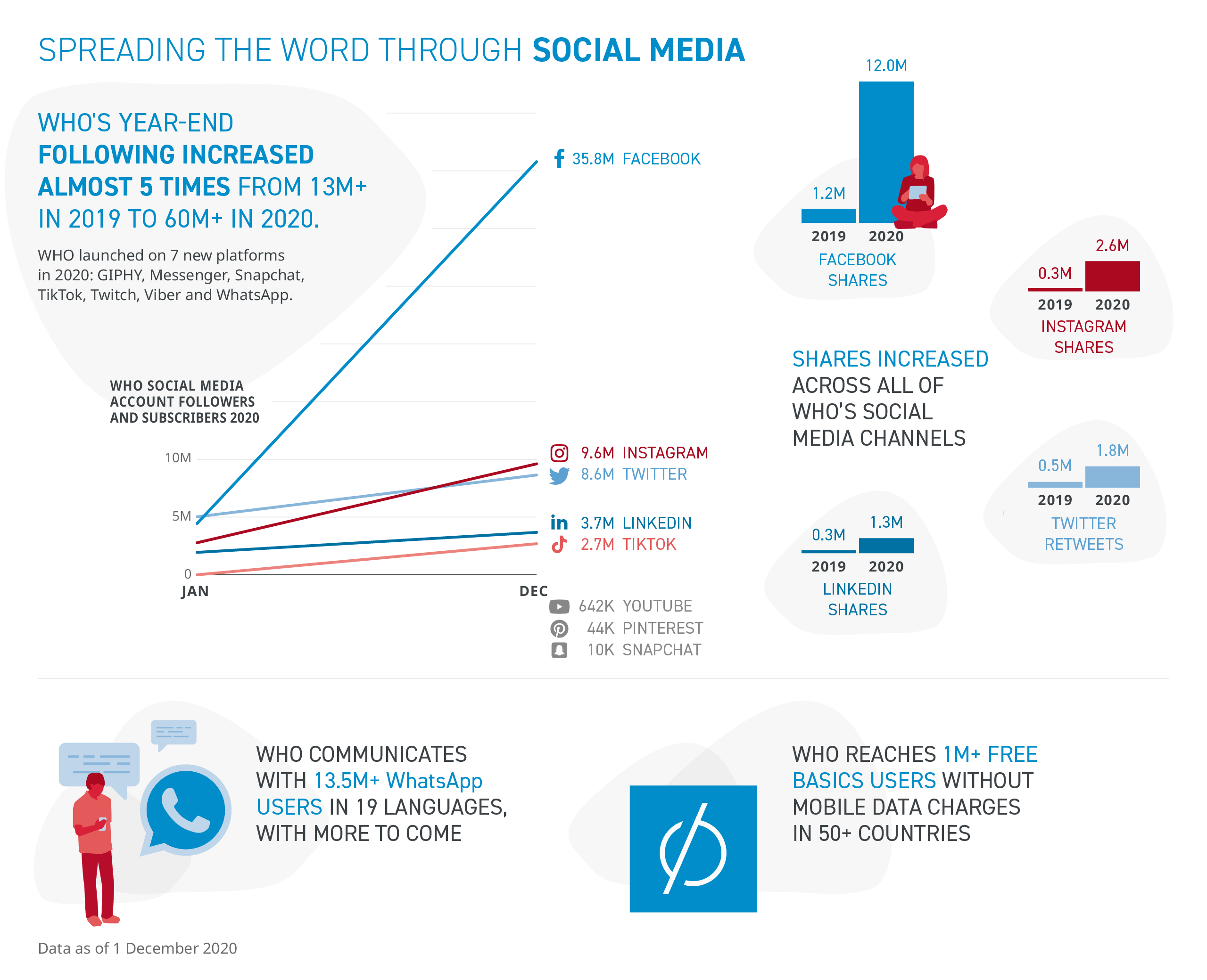 Spreading the word through social media: WHO's social media following increase from 13 million in 2019 to 60 million in 2020