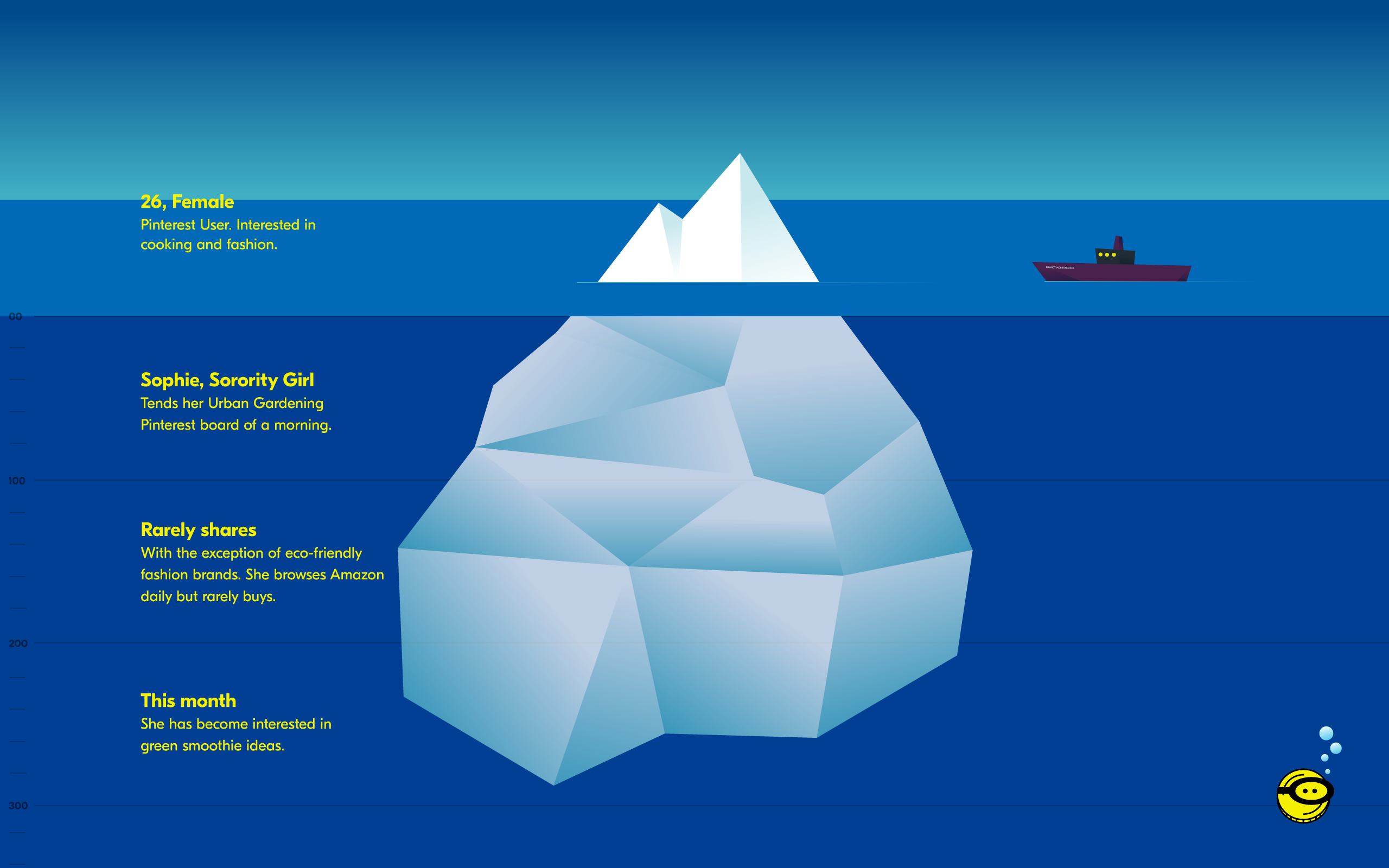 online store e56f7 ad677 Don't Sink your Brand: Beyond the Tip of the Audience Iceberg