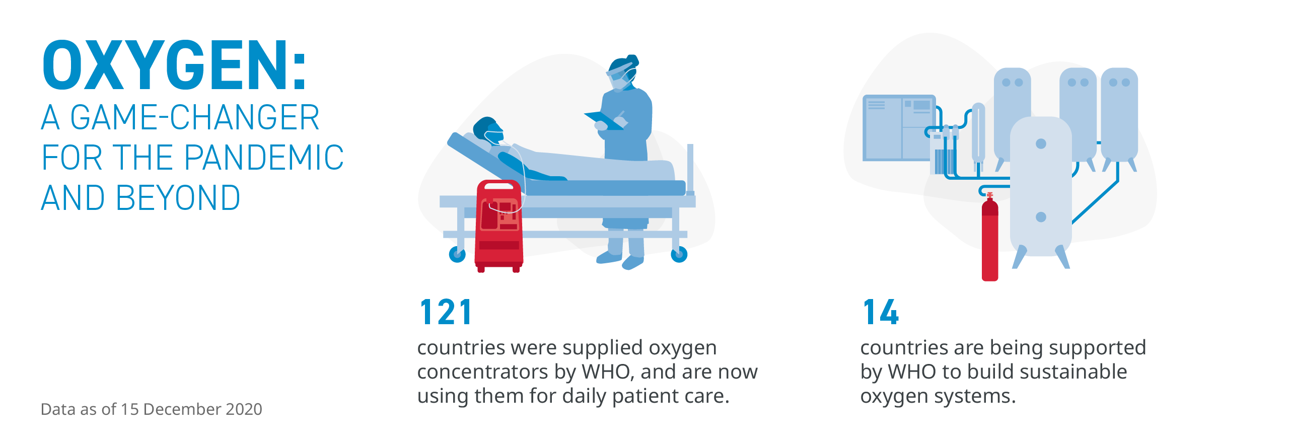 121 countries supplied oxygen concentrators by WHO, 14 countries working with WHO to build sustainable oxygen systems