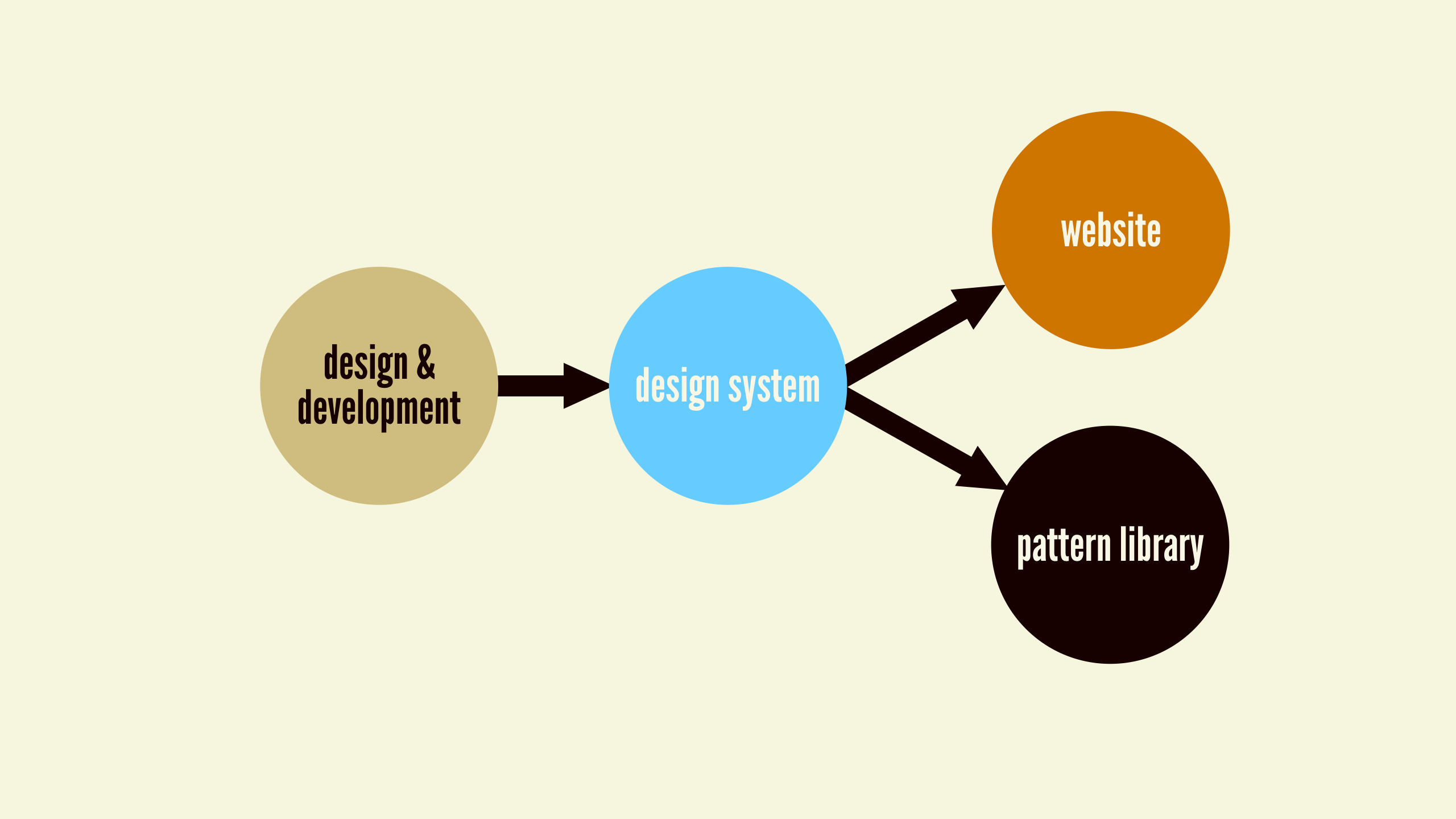 Design Systems In 2016 And How To Make Your Own By Ziya Fenn Ux Planet