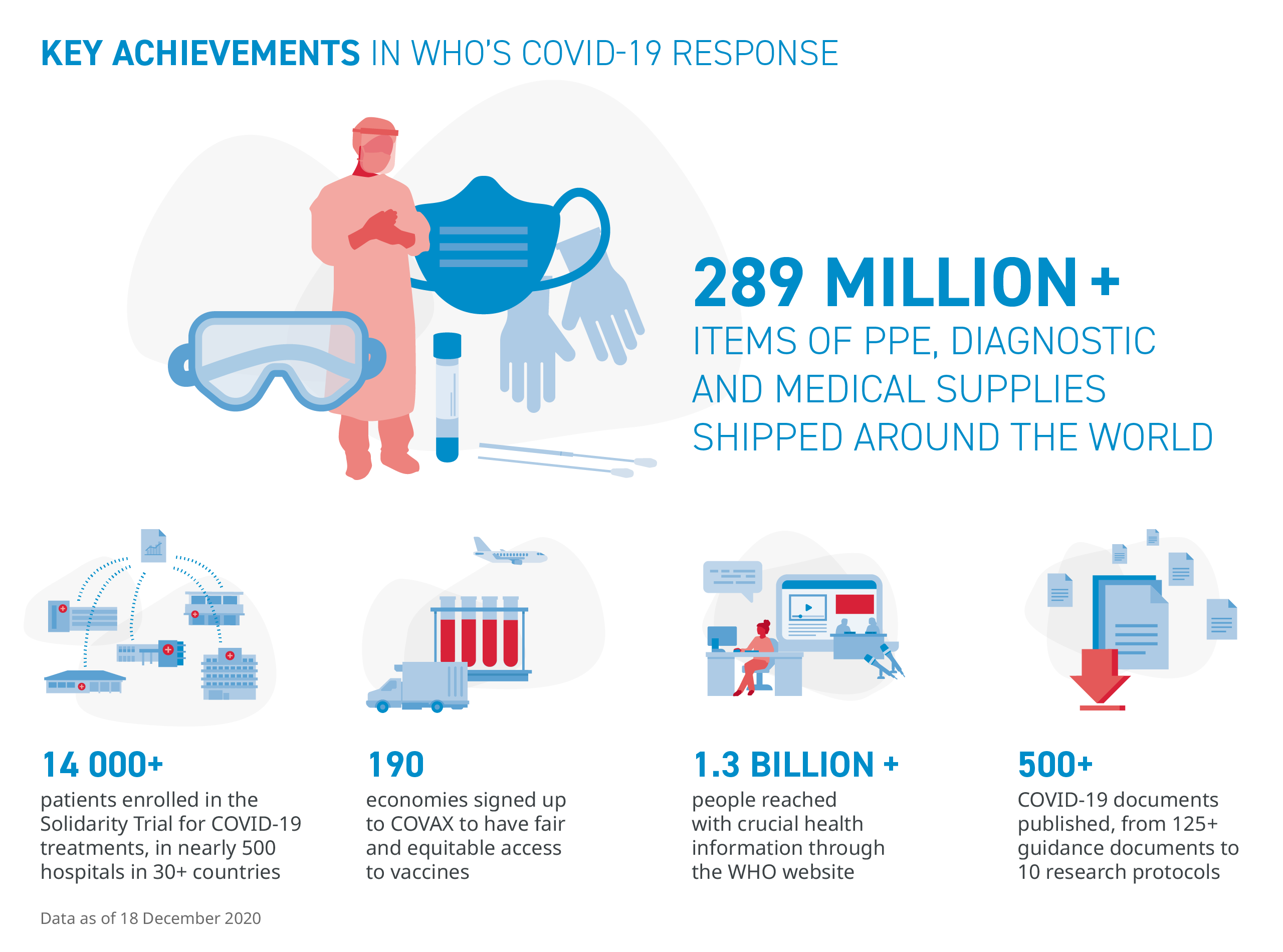 Illustration of key achievements in WHO's COVID-19 response in 2020